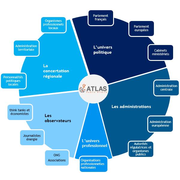 Cartographie et veille - graphique Atlas Public Atlas